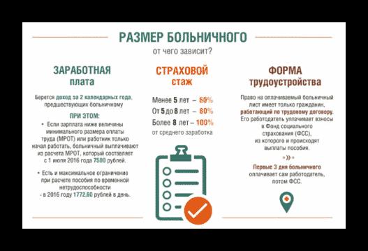 Расчет страхового стажа для больничного листа в 2018 году